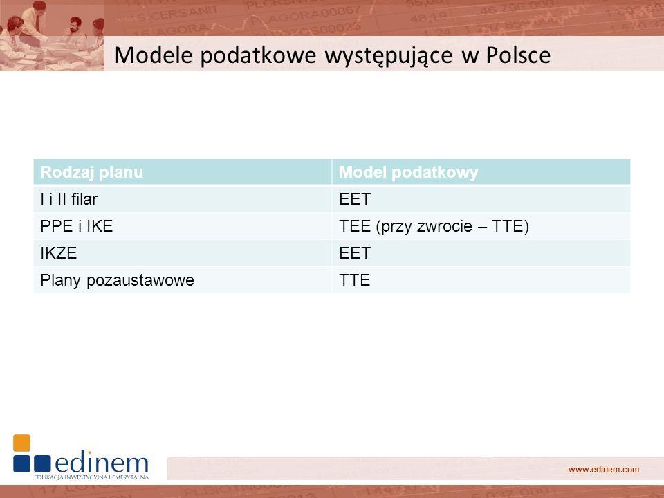 www.edinem.com Modele podatkowe występujące w Polsce Rodzaj planuModel podatkowy I i II filarEET PPE i IKETEE (przy zwrocie – TTE) IKZEEET Plany pozau