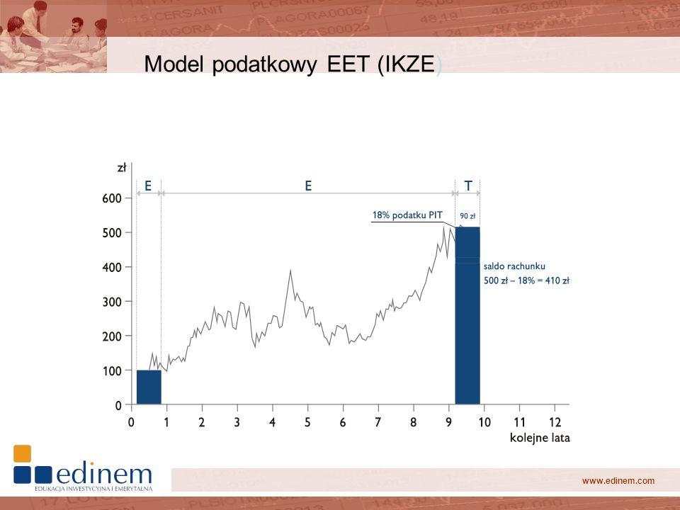 www.edinem.com Model podatkowy EET (IKZE)