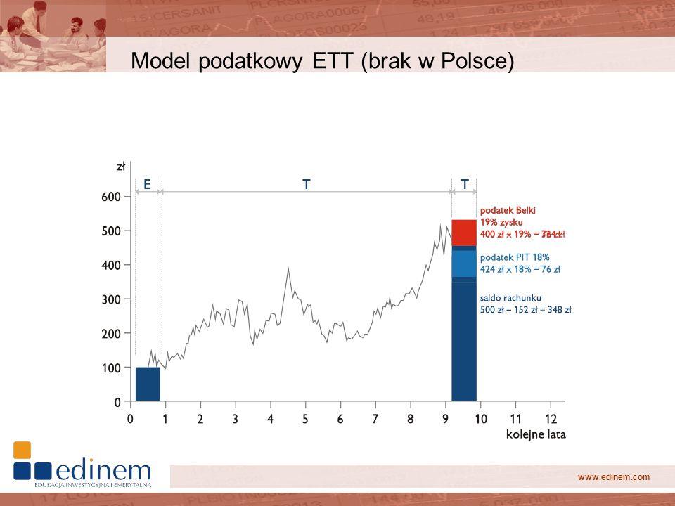 www.edinem.com Model podatkowy ETT (brak w Polsce)