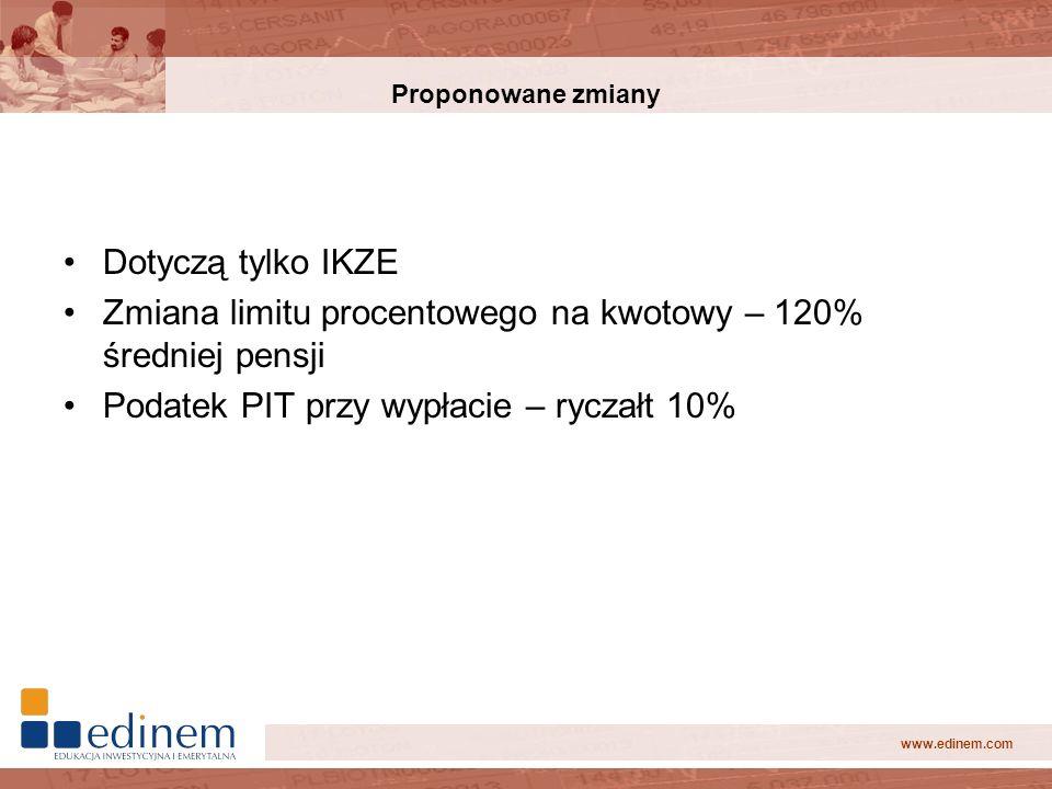 www.edinem.com Proponowane zmiany Dotyczą tylko IKZE Zmiana limitu procentowego na kwotowy – 120% średniej pensji Podatek PIT przy wypłacie – ryczałt