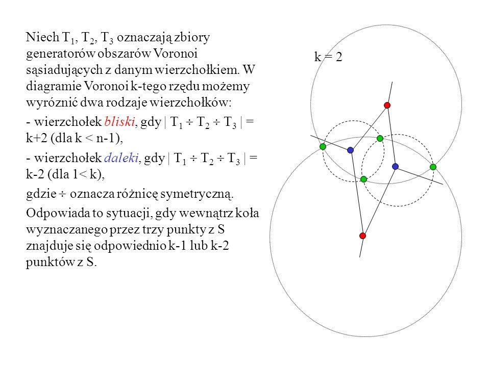 Z diagramu Voronoi k-tego rzędu możemy stworzyć diagram (k+1)-szego rzędu w następujący sposób: Z wierzchołków bliskich prowadzimy krawędzie będące przedłużeniem dotychczasowych krawędzi diagramu, które są usuwane.