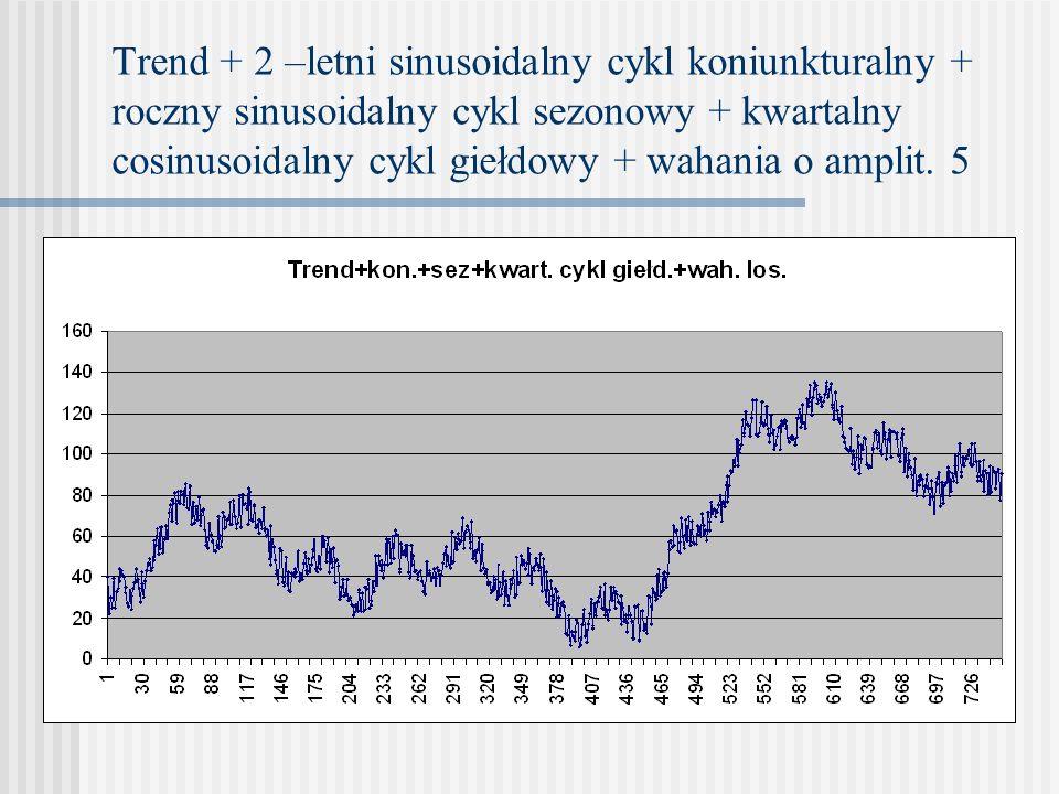 Trend + 2 –letni sinusoidalny cykl koniunkturalny + roczny sinusoidalny cykl sezonowy + kwartalny cosinusoidalny cykl giełdowy + wahania o amplit. 5