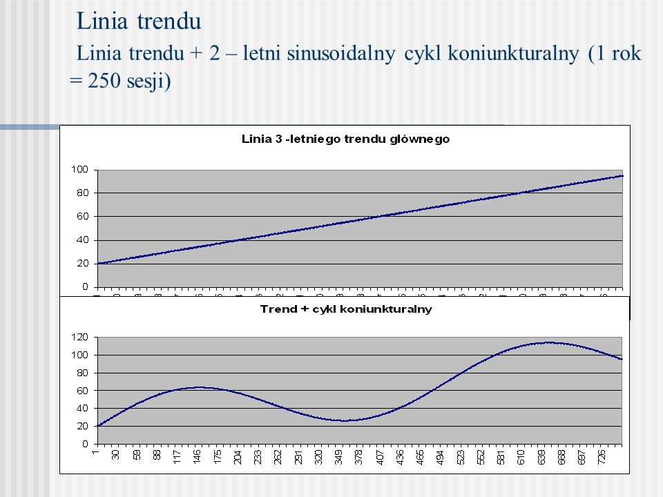 Porównanie średniej prostej SMA ze średnią wykładniczą EMA