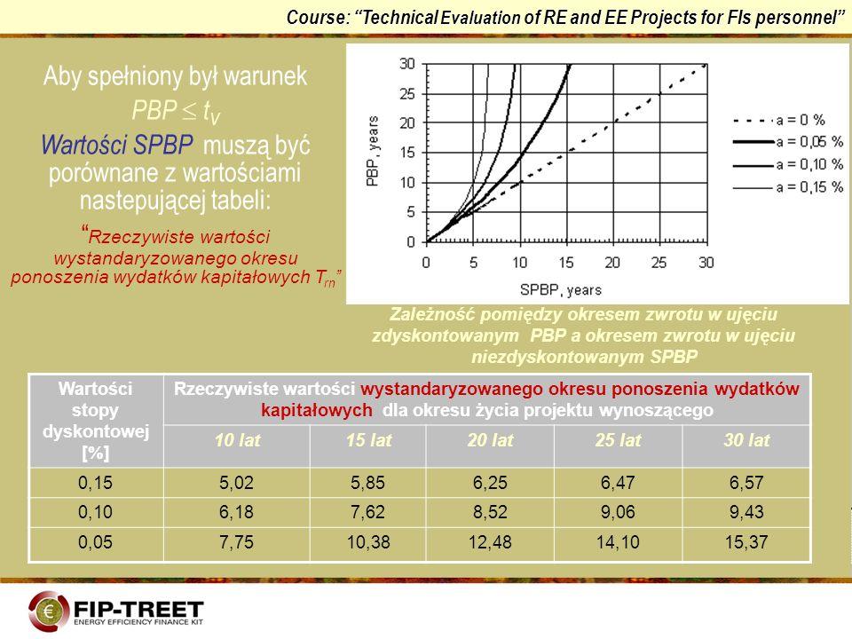 Course: Technical Evaluation of RE and EE Projects for FIs personnel Zależność pomiędzy okresem zwrotu w ujęciu zdyskontowanym PBP a okresem zwrotu w