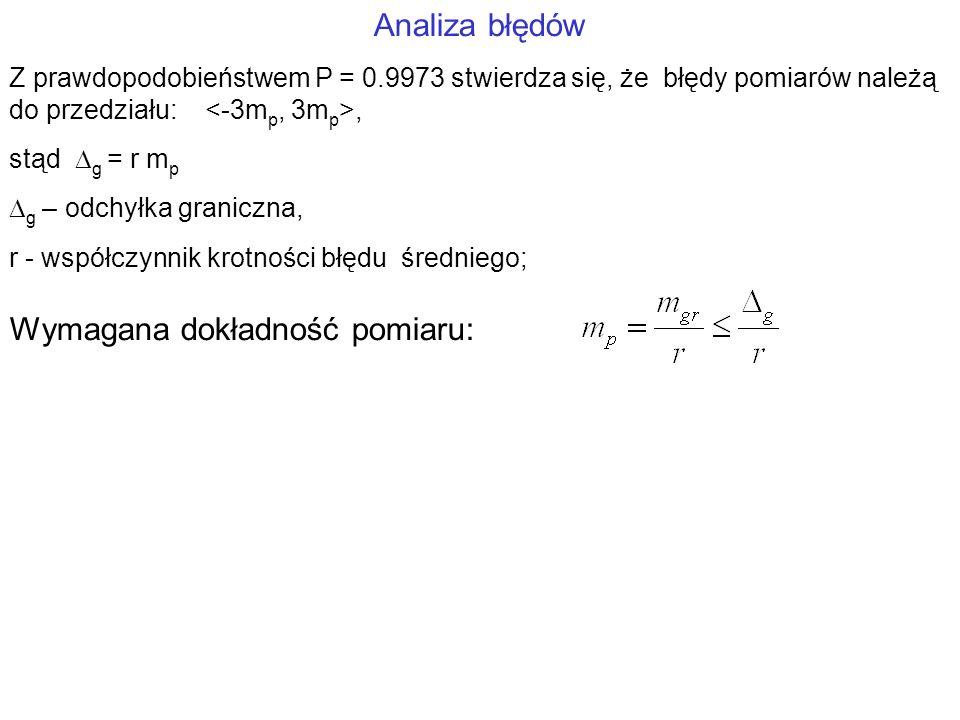 Analiza błędów Z prawdopodobieństwem P = 0.9973 stwierdza się, że błędy pomiarów należą do przedziału:, stąd g = r m p g – odchyłka graniczna, r - wsp