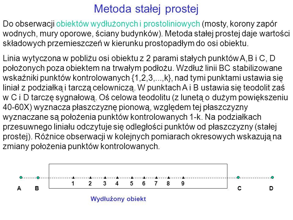 Metoda stałej prostej Do obserwacji obiektów wydłużonych i prostoliniowych (mosty, korony zapór wodnych, mury oporowe, ściany budynków). Metoda stałej