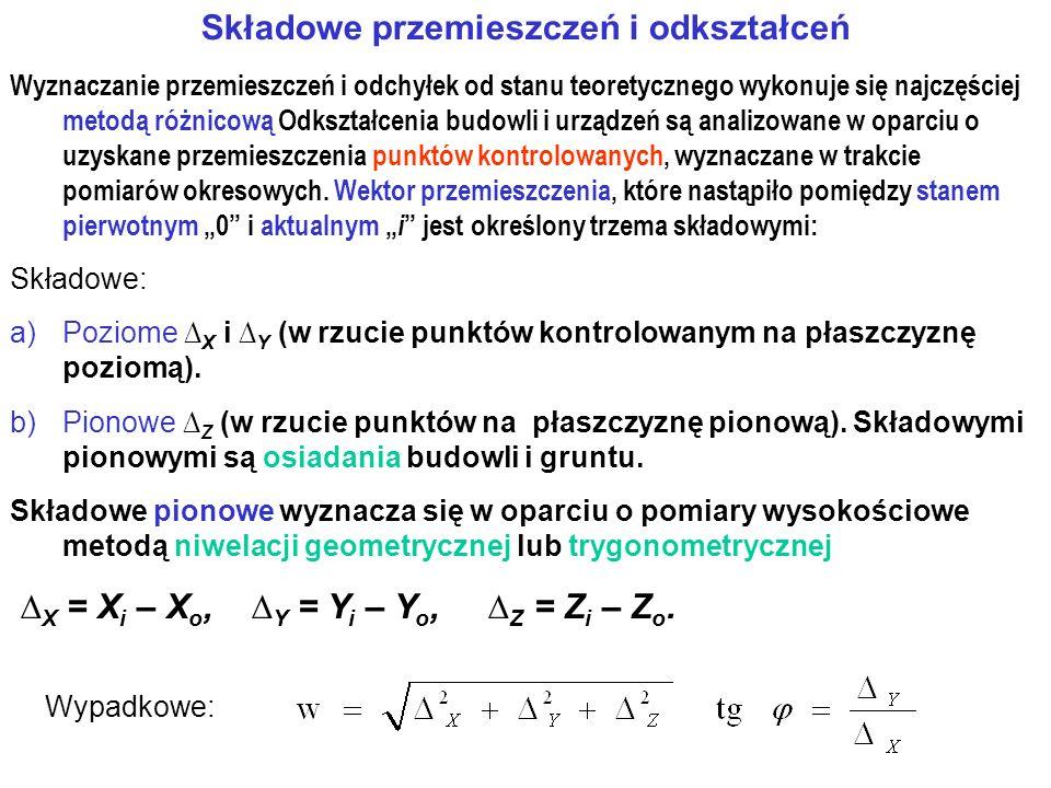 Składowe przemieszczeń i odkształceń Wyznaczanie przemieszczeń i odchyłek od stanu teoretycznego wykonuje się najczęściej metodą różnicową Odkształcen