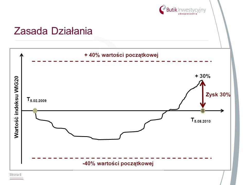 Zasada Działania Strona 6 Zysk 30% + 40% wartości początkowej -40% wartości początkowej + 30% T 5.02.2009 T 5.08.2010 Wartość indeksu WIG20