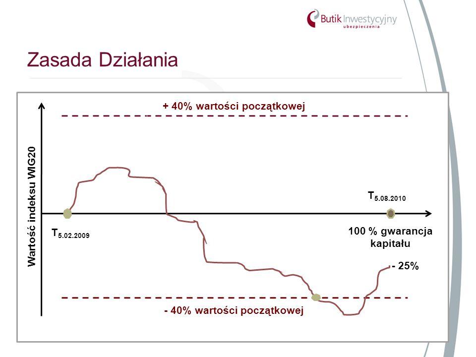 Zasada Działania Strona 8 100 % gwarancja kapitału + 40% wartości początkowej - 40% wartości początkowej - 25% Wartość indeksu WIG20 T 5.08.2010 T 5.02.2009