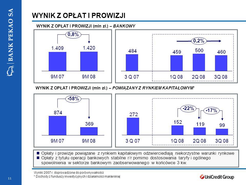11 9M 08 -58% 9M 07 1Q 083 Q 072Q 083Q 08 -17% -22% Wyniki 2007 r.