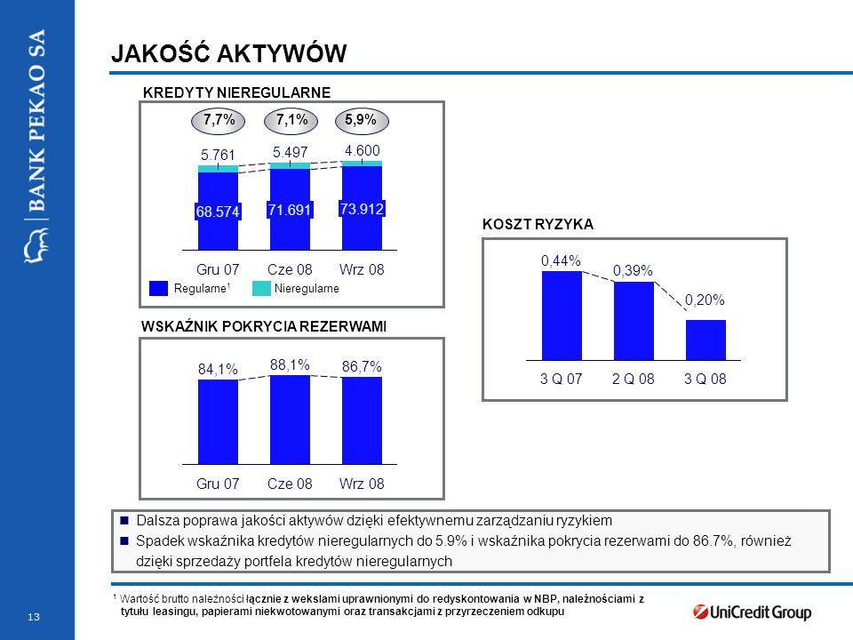 13 JAKOŚĆ AKTYWÓW 7,7%7,1%5,9% Regularne 1 Nieregularne 1 Wartość brutto należności łącznie z wekslami uprawnionymi do redyskontowania w NBP, należnościami z tytułu leasingu, papierami niekwotowanymi oraz transakcjami z przyrzeczeniem odkupu KREDYTY NIEREGULARNE KOSZT RYZYKA WSKAŹNIK POKRYCIA REZERWAMI 0,44% 3 Q 07 0,39% 3 Q 08 0,20% 2 Q 08 84,1% Gru 07 88,1% Cze 08 86,7% Wrz 08 5.761 68.574 Gru 07 5.497 71.691 Cze 08 4.600 73.912 Wrz 08 Dalsza poprawa jakości aktywów dzięki efektywnemu zarządzaniu ryzykiem Spadek wskaźnika kredytów nieregularnych do 5.9% i wskaźnika pokrycia rezerwami do 86.7%, również dzięki sprzedaży portfela kredytów nieregularnych