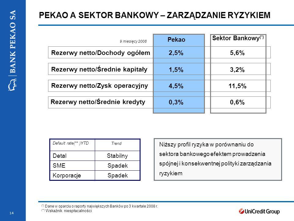 14 Niższy profil ryzyka w porównaniu do sektora bankowego efektem prowadzenia spójnej i konsekwentnej polityki zarządzania ryzykiem Default rate(** )YTD DetalStabilny SMESpadek KorporacjeSpadek Trend Pekao Sektor Bankowy (*) Rezerwy netto/Dochody ogółem2,5%2,5%5,6%5,6% 1,5%3,2%3,2% 4,5%4,5%11,5% 0,3%0,6% Rezerwy netto/Średnie kapitały Rezerwy netto/Zysk operacyjny Rezerwy netto/Średnie kredyty 9 miesięcy 2008 (*) Dane w oparciu o raporty największych Banków po 3 kwartale 2008 r.