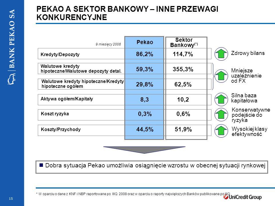 15 PEKAO A SEKTOR BANKOWY – INNE PRZEWAGI KONKURENCYJNE * W oparciu o dane z KNF i NBP raportowane po IIIQ 2008 oraz w oparciu o raporty największych Banków publikowane po IIIQ Pekao Sektor Bankowy (*) Kredyty/Depozyty 86,2%114,7% Walutowe kredyty hipoteczne/Walutowe depozyty detal.