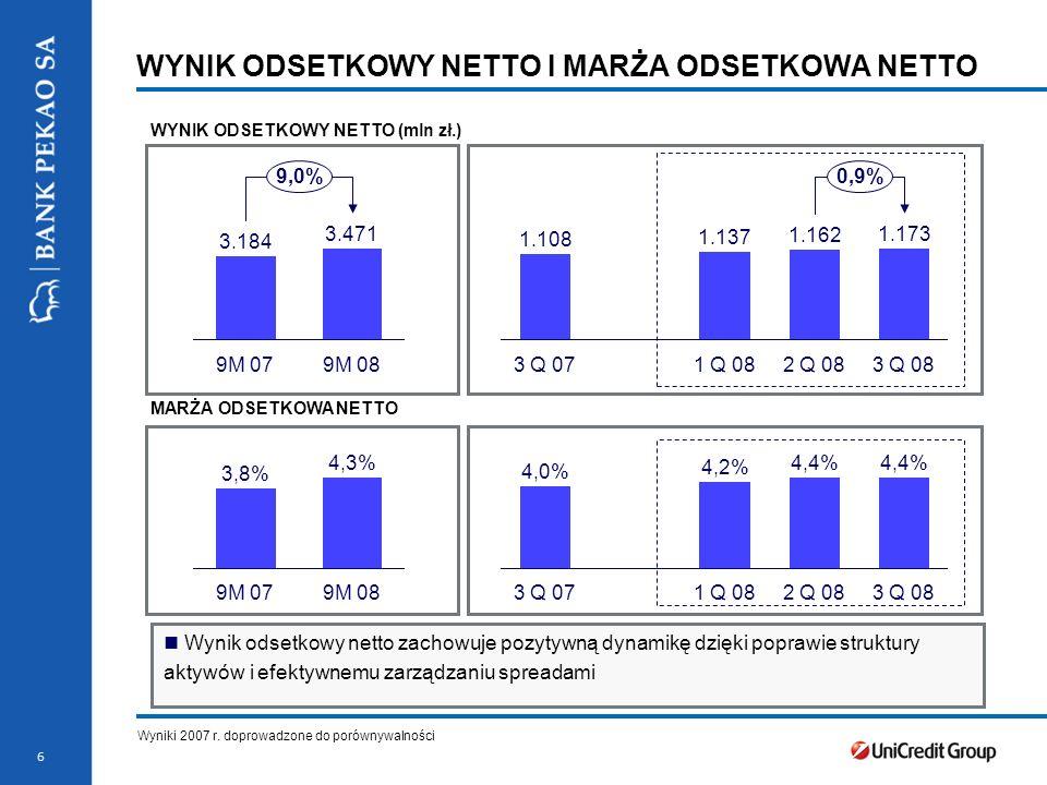6 Wynik odsetkowy netto zachowuje pozytywną dynamikę dzięki poprawie struktury aktywów i efektywnemu zarządzaniu spreadami 3.184 9M 079M 08 3.471 9,0% 1.173 1.162 3 Q 082 Q 08 1.108 3 Q 07 1.137 1 Q 08 0,9% 9M 08 4,3% 9M 07 3,8% 1 Q 08 4,4% 2 Q 08 4,4% 3 Q 08 4,0% 3 Q 07 4,2% WYNIK ODSETKOWY NETTO I MARŻA ODSETKOWA NETTO WYNIK ODSETKOWY NETTO (mln zł.) MARŻA ODSETKOWA NETTO Wyniki 2007 r.