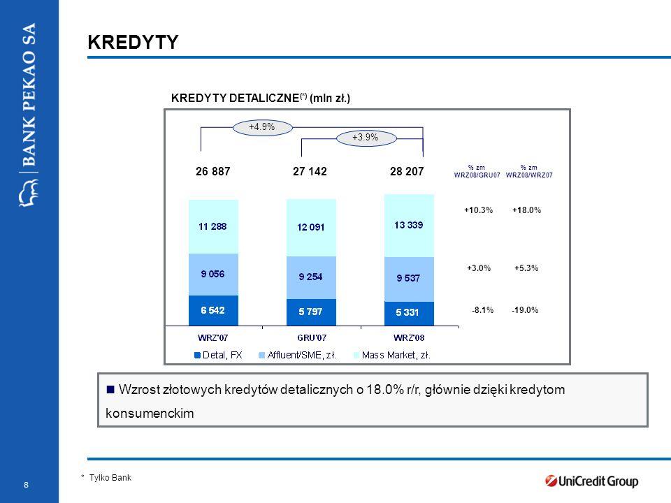 8 KREDYTY KREDYTY DETALICZNE (*) (mln zł.) * Nominal value * Tylko Bank +4.9% +3.9% +10.3% +3.0% % zm WRZ08/WRZ07 % zm WRZ08/GRU07 +18.0% +5.3% 26 887 27 142 28 207 -8.1%-19.0% Wzrost złotowych kredytów detalicznych o 18.0% r/r, głównie dzięki kredytom konsumenckim