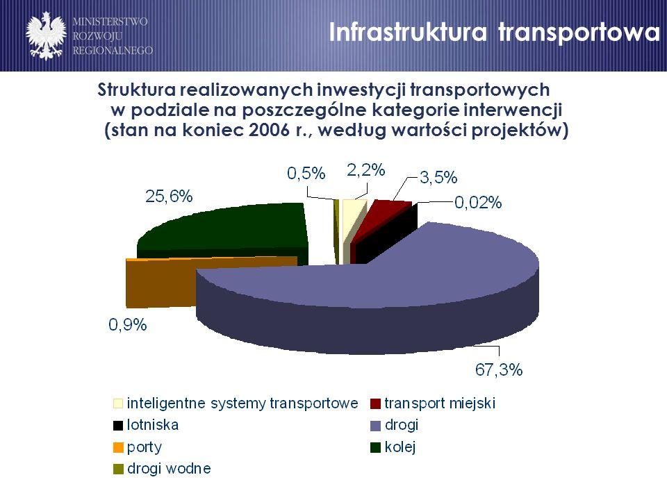 Infrastruktura drogowa (2) Struktura realizowanych inwestycji transportowych w podziale na poszczególne kategorie interwencji (stan na koniec 2006 r., według wartości projektów) Infrastruktura transportowa