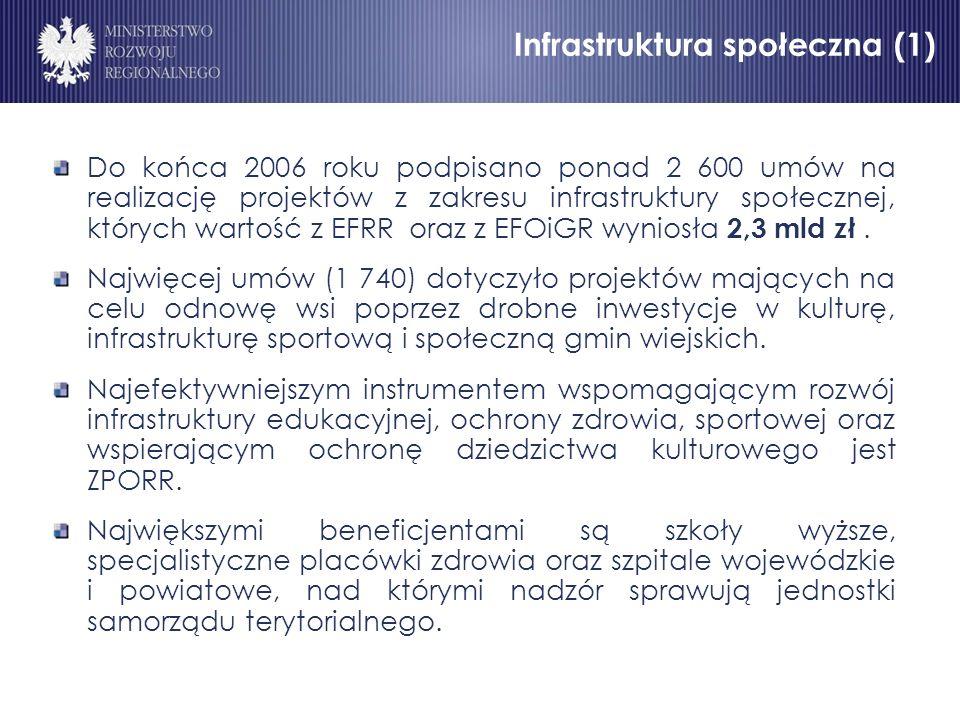 Infrastruktura społeczna (1) Do końca 2006 roku podpisano ponad 2 600 umów na realizację projektów z zakresu infrastruktury społecznej, których wartość z EFRR oraz z EFOiGR wyniosła 2,3 mld zł.