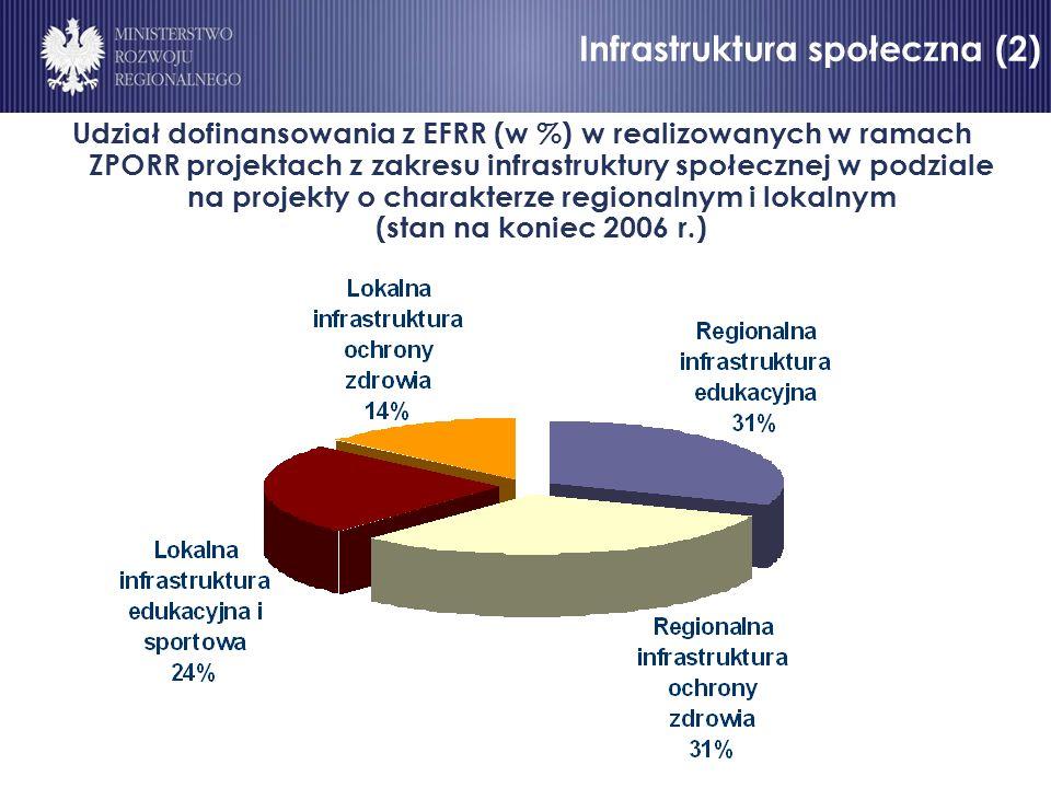 Infrastruktura społeczna (2) Udział dofinansowania z EFRR (w %) w realizowanych w ramach ZPORR projektach z zakresu infrastruktury społecznej w podziale na projekty o charakterze regionalnym i lokalnym (stan na koniec 2006 r.) Infrastruktura społeczna (2)