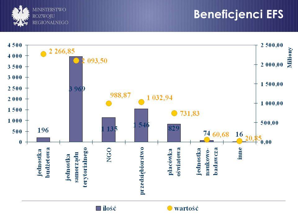 Beneficjenci EFS