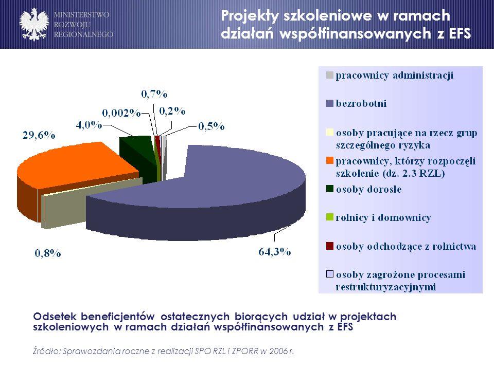 Program Operacyjny Rozwój Polski Wschodniej Cele Odsetek beneficjentów ostatecznych biorących udział w projektach szkoleniowych w ramach działań współfinansowanych z EFS Źródło: Sprawozdania roczne z realizacji SPO RZL i ZPORR w 2006 r.