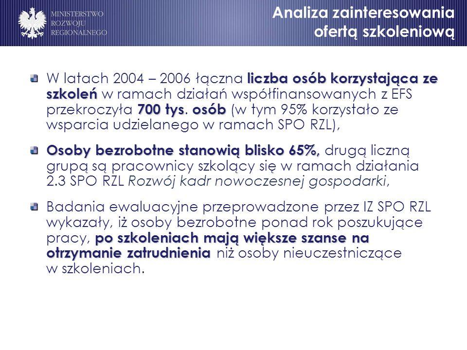 liczba osób korzystająca ze szkoleń 700 tysosób W latach 2004 – 2006 łączna liczba osób korzystająca ze szkoleń w ramach działań współfinansowanych z EFS przekroczyła 700 tys.
