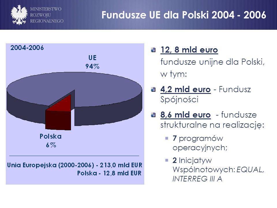 12, 8 mld euro fundusze unijne dla Polski, w tym: 4,2 mld euro - Fundusz Spójności 8,6 mld euro - fundusze strukturalne na realizację: 7 programów operacyjnych; 2 Inicjatyw Wspólnotowych: EQUAL, INTERREG III A Fundusze UE dla Polski 2004 - 2006