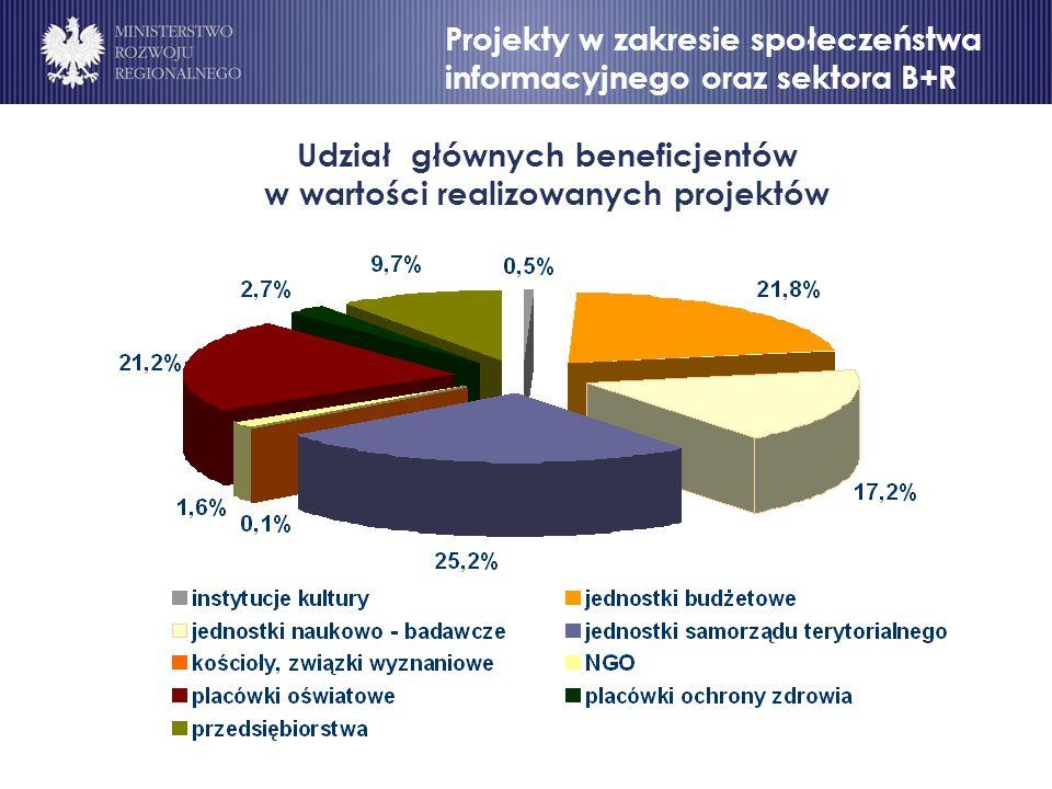 Udział głównych beneficjentów w wartości realizowanych projektów Projekty w zakresie społeczeństwa informacyjnego oraz sektora B+R