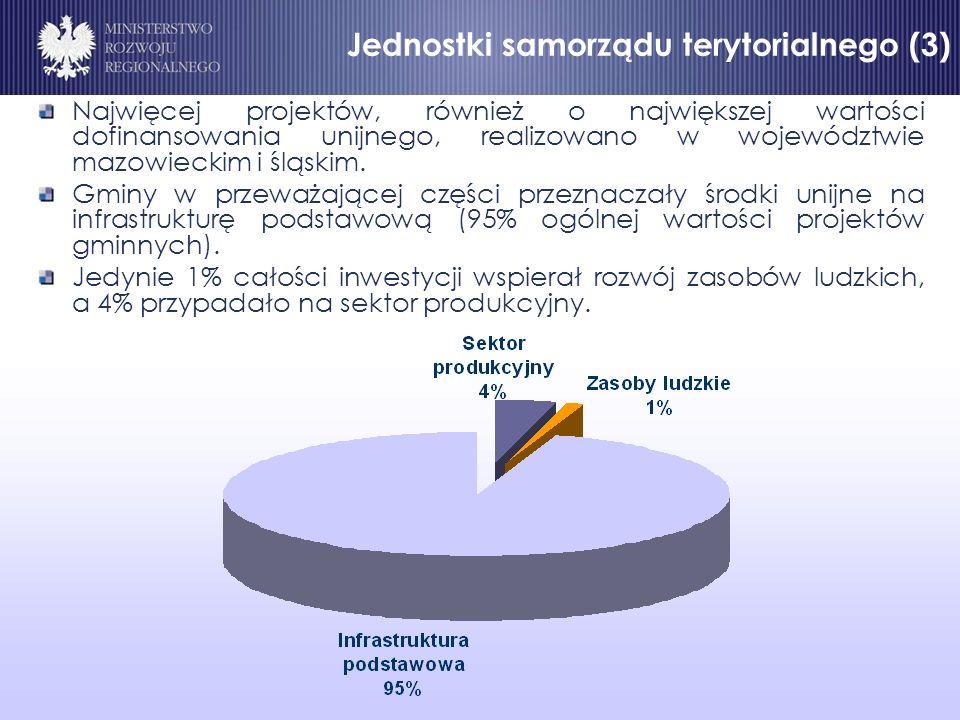 Jednostki samorządu terytorialnego (3) Najwięcej projektów, również o największej wartości dofinansowania unijnego, realizowano w województwie mazowieckim i śląskim.