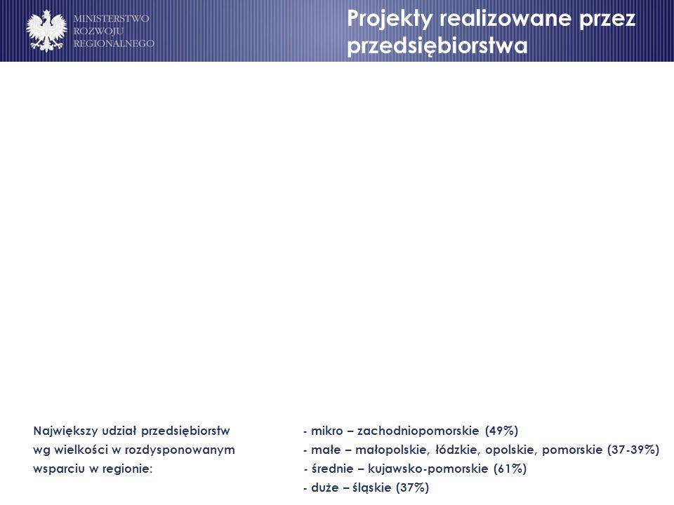 Projekty realizowane przez przedsiębiorstwa Największy udział przedsiębiorstw - mikro – zachodniopomorskie (49%) wg wielkości w rozdysponowanym - małe – małopolskie, łódzkie, opolskie, pomorskie (37-39%) wsparciu w regionie: - średnie – kujawsko-pomorskie (61%) - duże – śląskie (37%)