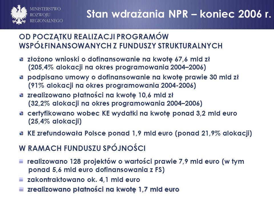 OD POCZĄTKU REALIZACJI PROGRAMÓW WSPÓŁFINANSOWANYCH Z FUNDUSZY STRUKTURALNYCH złożono wnioski o dofinansowanie na kwotę 67,6 mld zł (205,4% alokacji na okres programowania 2004–2006) podpisano umowy o dofinansowanie na kwotę prawie 30 mld zł (91% alokacji na okres programowania 2004-2006) zrealizowano płatności na kwotę 10,6 mld zł (32,2% alokacji na okres programowania 2004–2006) certyfikowano wobec KE wydatki na kwotę ponad 3,2 mld euro (25,4% alokacji) KE zrefundowała Polsce ponad 1,9 mld euro (ponad 21,9% alokacji) W RAMACH FUNDUSZU SPÓJNOŚCI realizowano 128 projektów o wartości prawie 7,9 mld euro (w tym ponad 5,6 mld euro dofinansowania z FS) zakontraktowano ok.