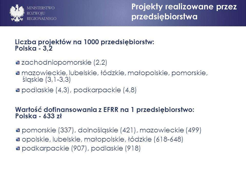 Liczba projektów na 1000 przedsiębiorstw: Polska - 3,2 zachodniopomorskie (2,2) mazowieckie, lubelskie, łódzkie, małopolskie, pomorskie, śląskie (3,1-3,3) podlaskie (4,3), podkarpackie (4,8) Wartość dofinansowania z EFRR na 1 przedsiębiorstwo: Polska - 633 zł pomorskie (337), dolnośląskie (421), mazowieckie (499) opolskie, lubelskie, małopolskie, łódzkie (618-648) podkarpackie (907), podlaskie (918) Projekty realizowane przez przedsiębiorstwa