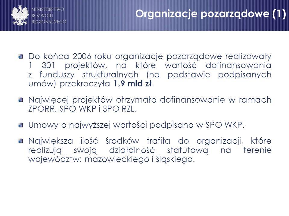 Organizacje pozarządowe (1) Do końca 2006 roku organizacje pozarządowe realizowały 1 301 projektów, na które wartość dofinansowania z funduszy strukturalnych (na podstawie podpisanych umów) przekroczyła 1,9 mld zł.