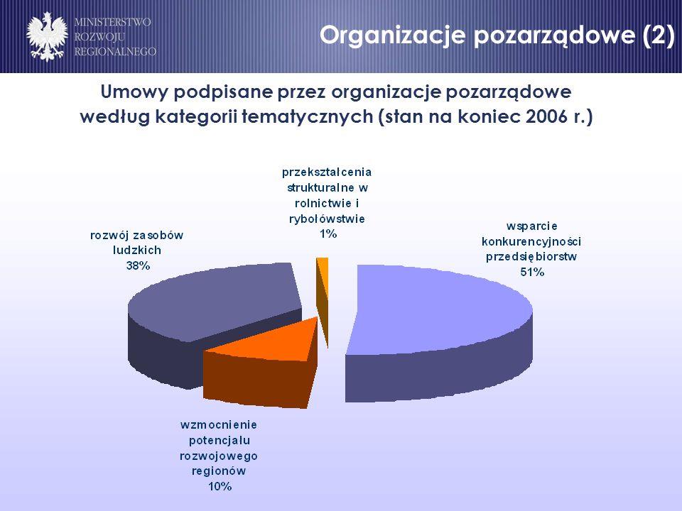Organizacje pozarządowe (2) Umowy podpisane przez organizacje pozarządowe według kategorii tematycznych (stan na koniec 2006 r.) Organizacje pozarządowe (2)
