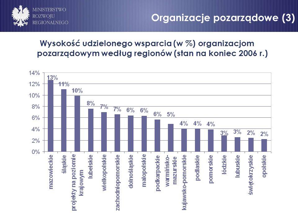 Organizacje pozarządowe (3) Wysokość udzielonego wsparcia (w %) organizacjom pozarządowym według regionów (stan na koniec 2006 r.)