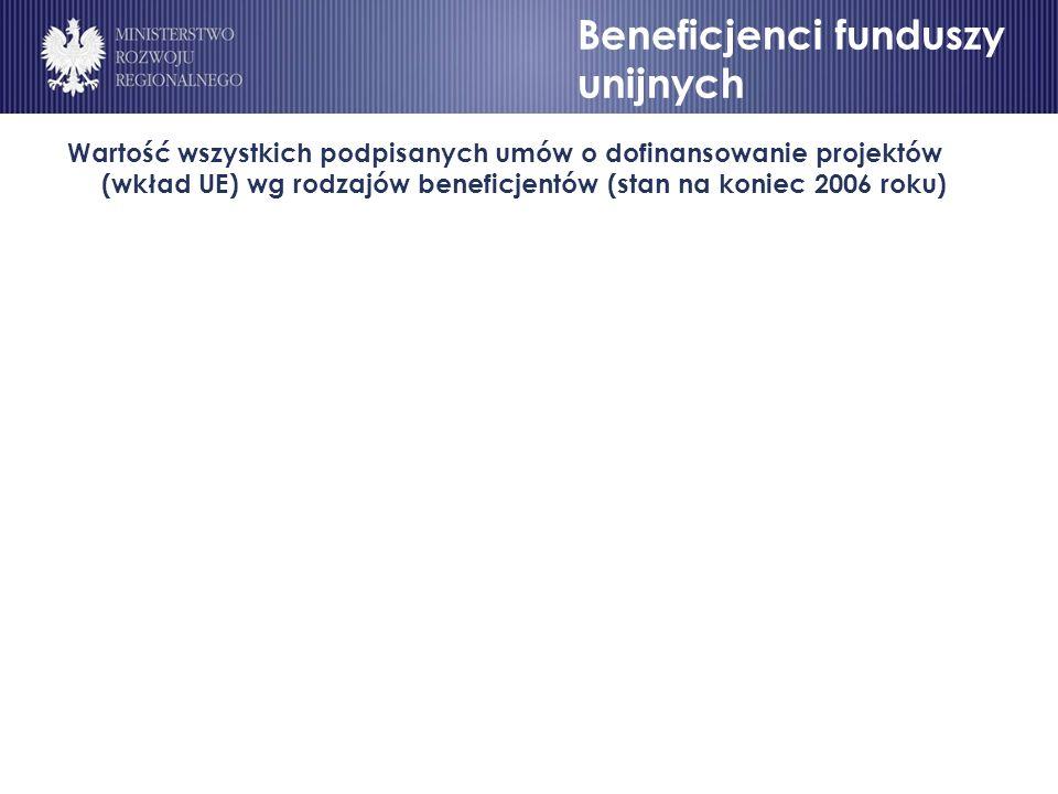 Beneficjenci funduszy unijnych Wartość wszystkich podpisanych umów o dofinansowanie projektów (wkład UE) wg rodzajów beneficjentów (stan na koniec 2006 roku) Beneficjenci funduszy unijnych