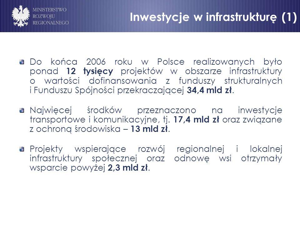 Inwestycje w infrastrukturę (1) Do końca 2006 roku w Polsce realizowanych było ponad 12 tysięcy projektów w obszarze infrastruktury o wartości dofinansowania z funduszy strukturalnych i Funduszu Spójności przekraczającej 34,4 mld zł.