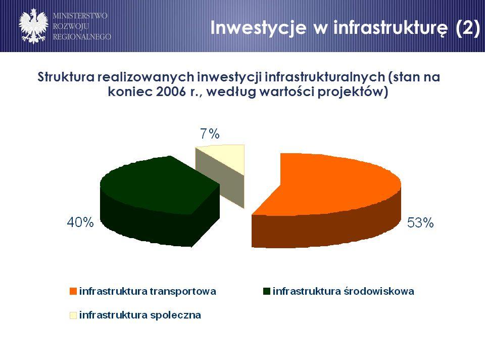Inwestycje w infrastrukturę (2) Struktura realizowanych inwestycji infrastrukturalnych (stan na koniec 2006 r., według wartości projektów) Inwestycje w infrastrukturę (2)
