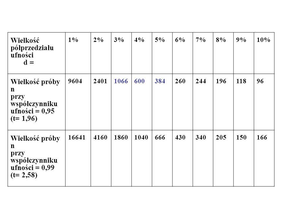 Wielkość półprzedziału ufności d = 1%2%3%4%5%6%7%8%9%10% Wielkość próby n przy współczynniku ufności = 0,95 (t= 1,96) 96042401106660038426024419611896