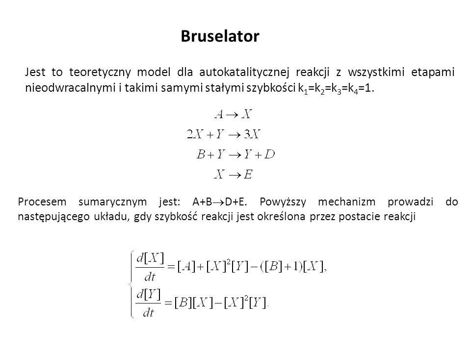 Bruselator Jest to teoretyczny model dla autokatalitycznej reakcji z wszystkimi etapami nieodwracalnymi i takimi samymi stałymi szybkości k 1 =k 2 =k
