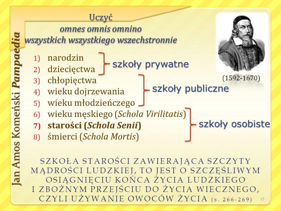 1) narodzin 2) dziecięctwa 3) chłopięctwa 4) wieku dojrzewania 5) wieku młodzieńczego 6) wieku męskiego (Schola Virilitatis) 7) starości (Schola Senii