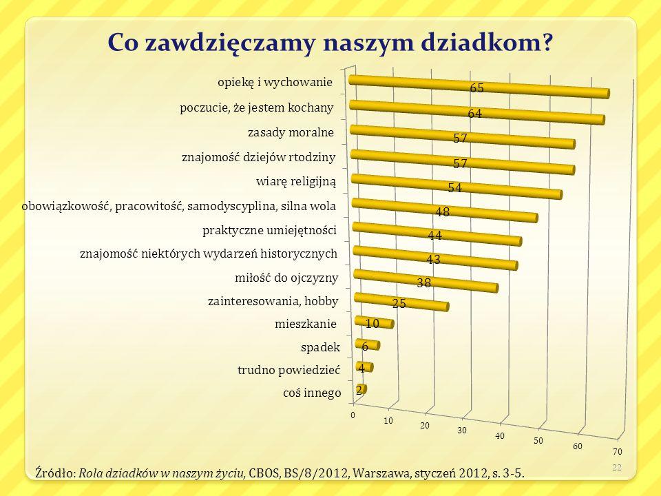 Co zawdzięczamy naszym dziadkom? 22 Źródło: Rola dziadków w naszym życiu, CBOS, BS/8/2012, Warszawa, styczeń 2012, s. 3-5.
