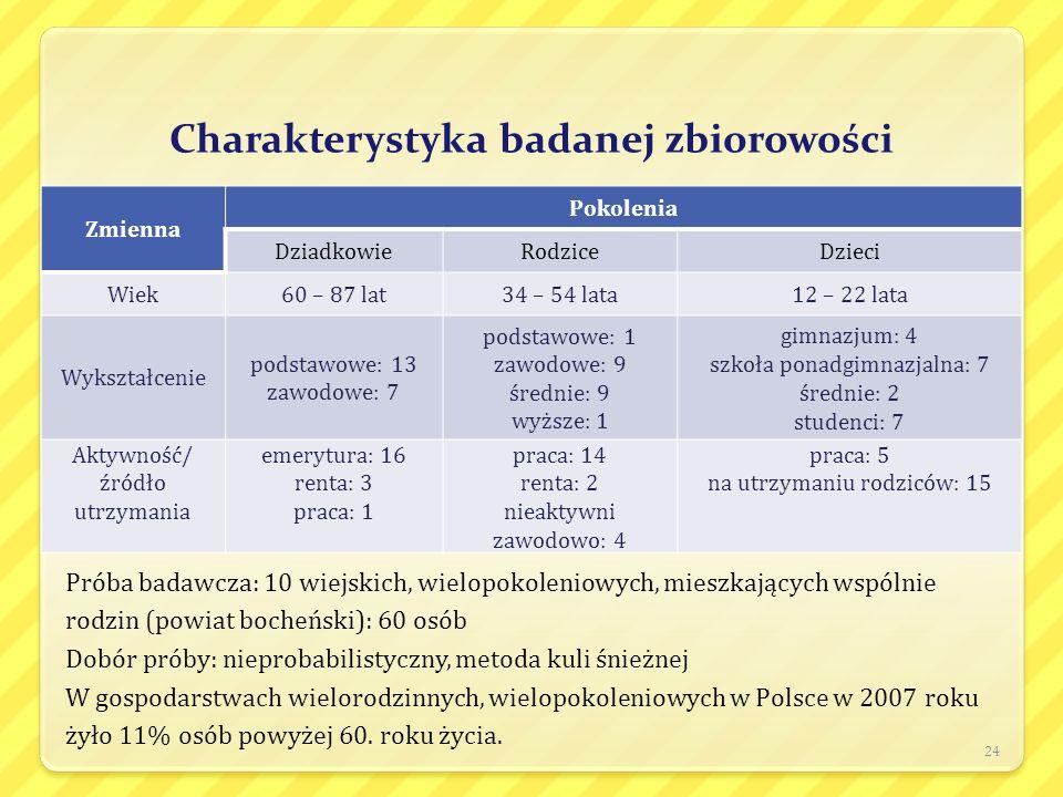 Charakterystyka badanej zbiorowości Zmienna Pokolenia DziadkowieRodziceDzieci Wiek60 – 87 lat34 – 54 lata12 – 22 lata Wykształcenie podstawowe: 13 zaw