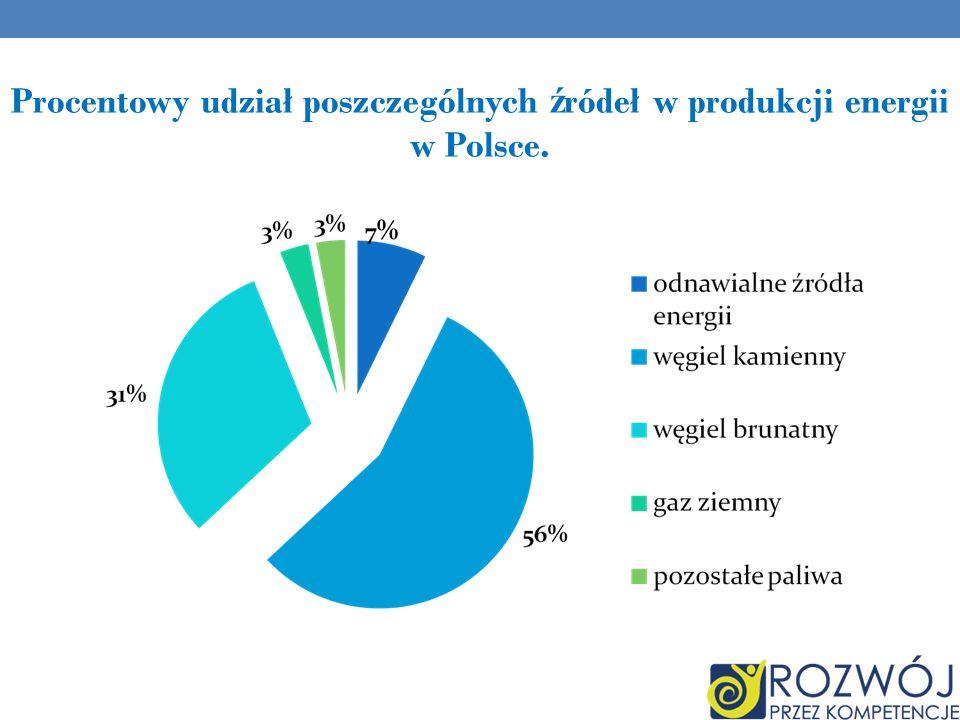 Procentowy udział poszczególnych ź ródeł w produkcji energii w Polsce.