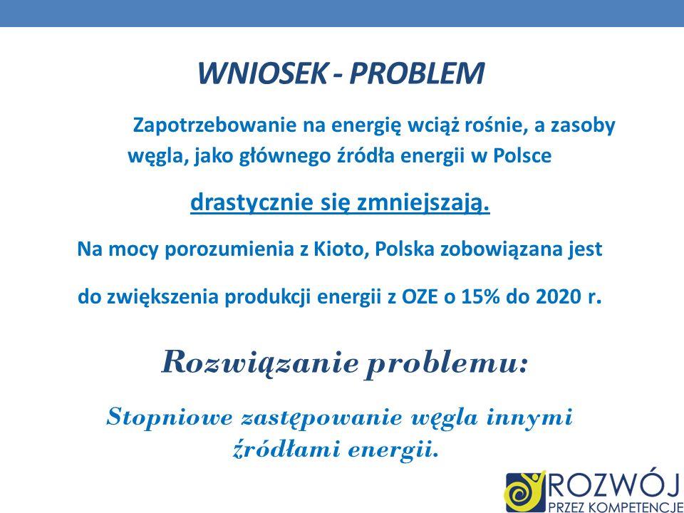 WNIOSEK - PROBLEM Zapotrzebowanie na energię wciąż rośnie, a zasoby węgla, jako głównego źródła energii w Polsce drastycznie się zmniejszają. Na mocy
