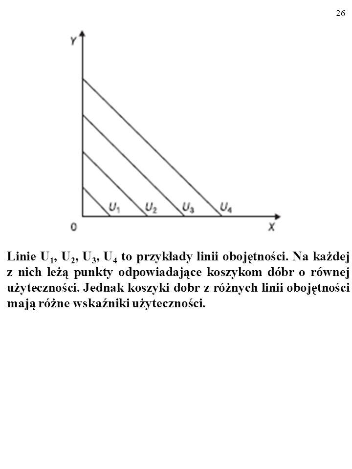 25 U(x, y) = x + y U(x, y) = 3 Różnym poziomom wskaźnika użyteczności U(x, y) odpowia- dają różne krzywe obojętności. x + y = 3, więc: y = -x + 3.