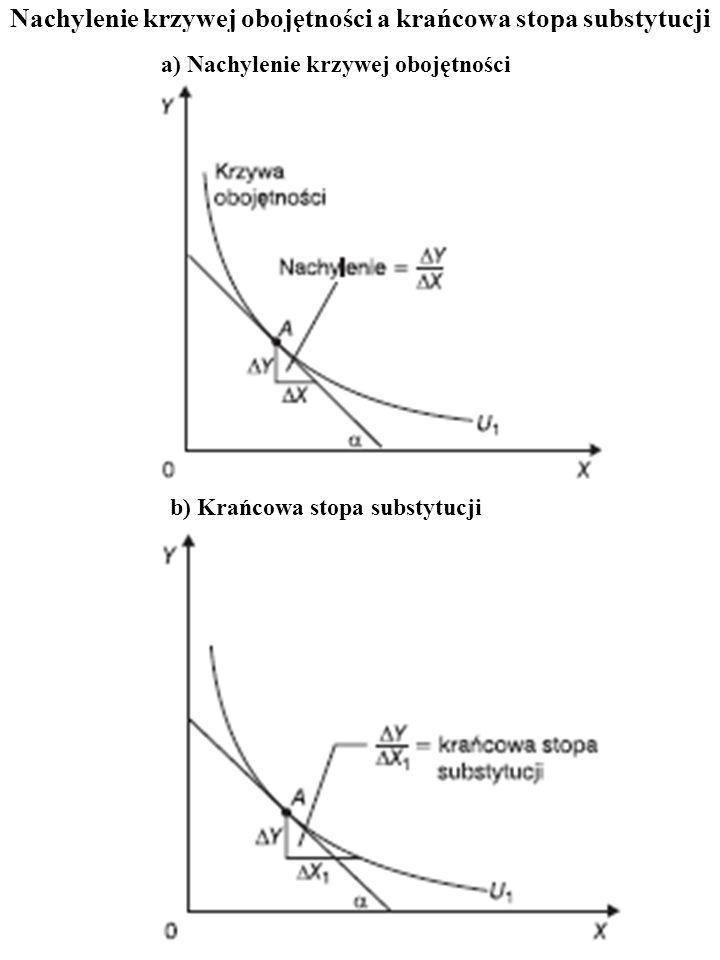 Nachylenie krzywej obojętności a krańcowa stopa substytucji a) Nachylenie krzywej obojętności