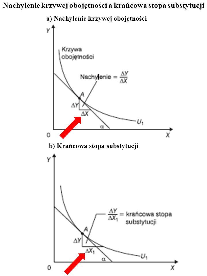 Nachylenie krzywej obojętności a krańcowa stopa substytucji a) Nachylenie krzywej obojętności b) Krańcowa stopa substytucji