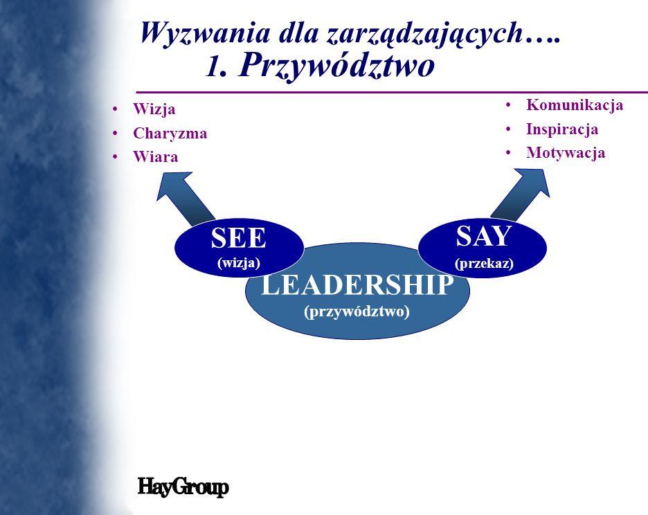 LEADERSHIP (przywództwo) SEE (wizja) SAY (przekaz) Komunikacja Inspiracja Motywacja Wizja Charyzma Wiara Wyzwania dla zarządzających…. 1. Przywództwo