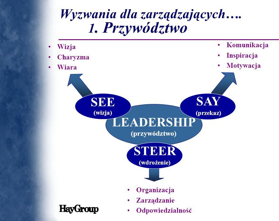 LEADERSHIP (przywództwo) SEE (wizja) SAY (przekaz) Komunikacja Inspiracja Motywacja Wizja Charyzma Wiara Organizacja Zarządzanie Odpowiedzialność STEE