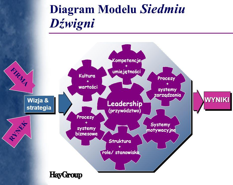 Diagram Modelu Siedmiu Dźwigni WYNIKIWYNIKI Wizja & strategia Struktura + role/ stanowiska Procesy + systemy biznesowe Kultura + wartości Kompetencje